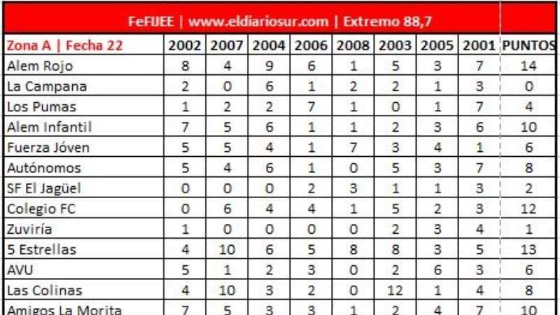 FeFIJEE: Mirá los resultados de la Zona B