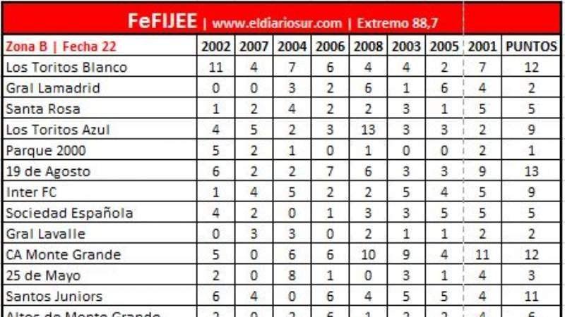 FeFIJEE: Mira los resultados de la Zona A