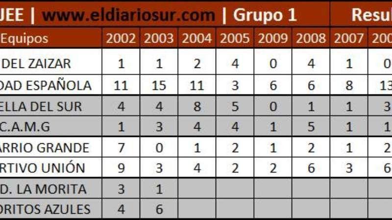 Resultados de la séptima fecha del Torneo de Verano 2016