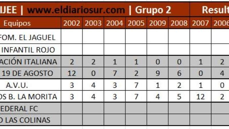 Tabla de Resultados de los partidos jugados en la Zona 2