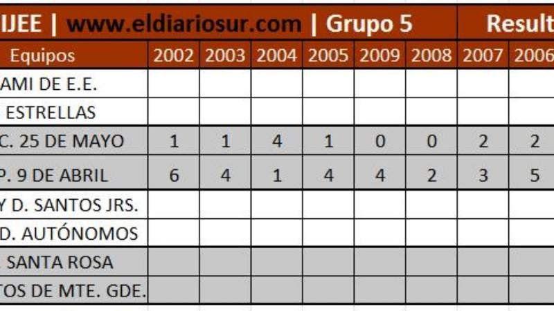 Tabla de Resultados de los partidos jugados en la Zona 5