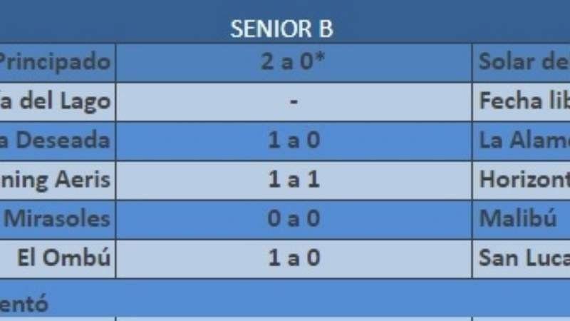 Resultados de ADCC en Primera y Senior