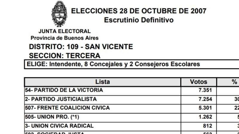 Cuatro datos curiosos y análisis sobre la elección en San Vicente