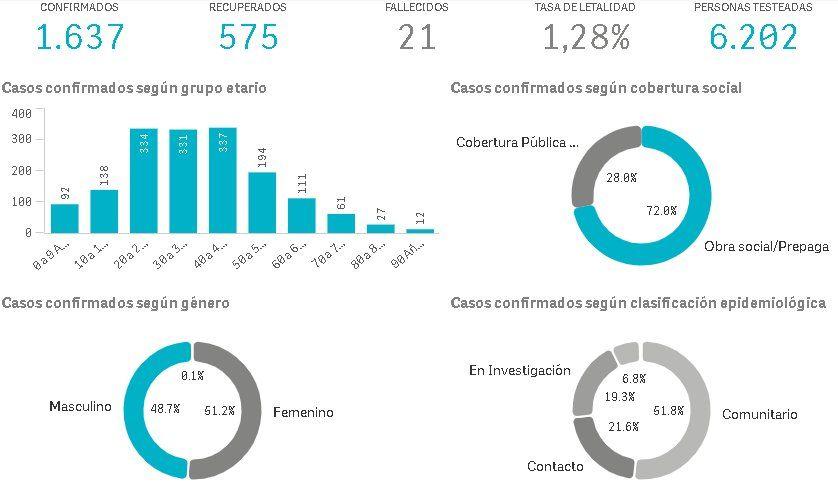 Lanús superó esta semana los 1600 casos de coronavirus