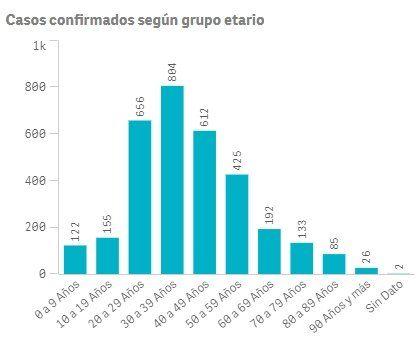Lomas de Zamora: desglose de los 3000 casos de coronavirus