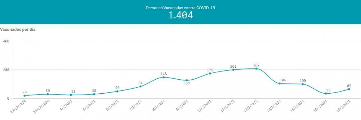 Notable aumento de los casos de coronavirus en Brown