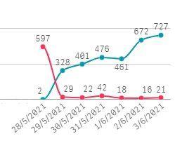 San Vicente: se aplicaron más de tres mil dos en esta semana