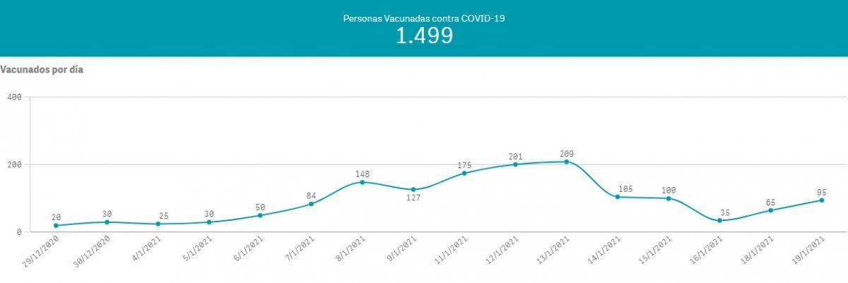 Coronavirus: cuántas personas recibieron la vacuna rusa en Brown