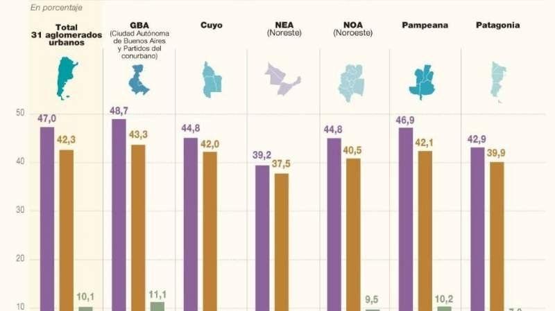 El Conurbano es la zona con más desempleo según datos del Indec